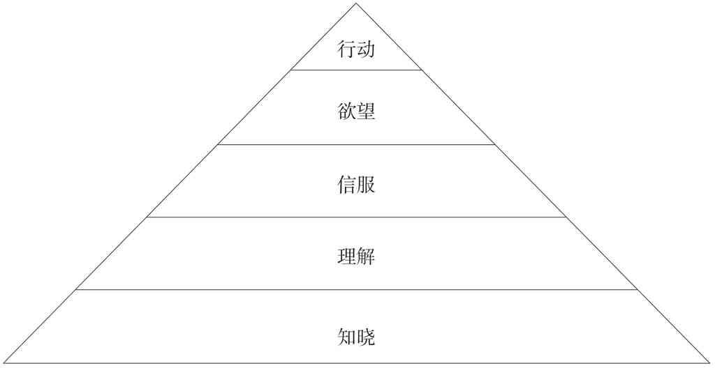 广告效果的特征:金字塔层级(行动、欲望、信服、理解、知晓)