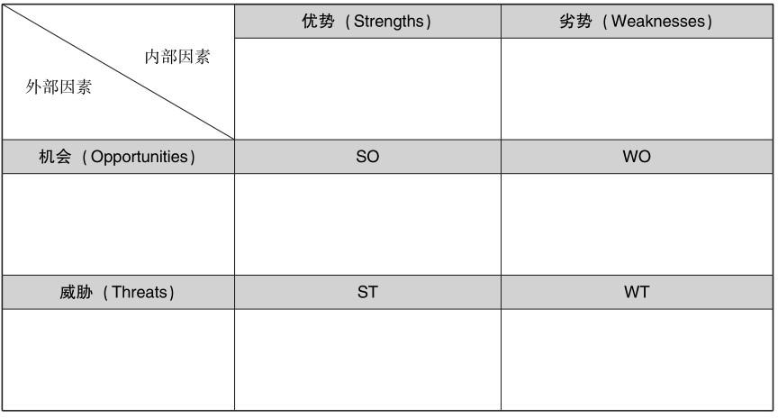 SWOT分析的一般方法与基本步骤
