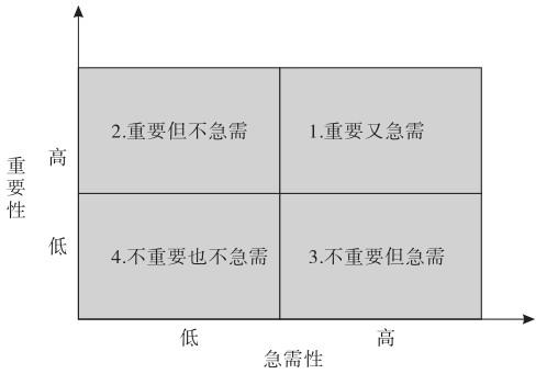 什么是四象限定位法:适用范围与主要内容