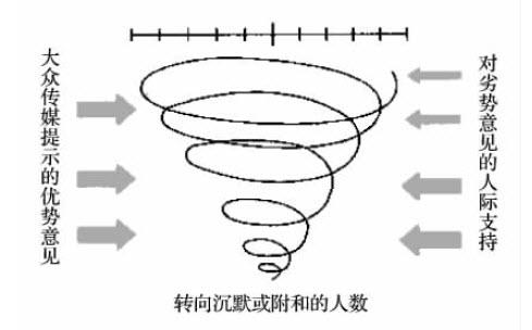 诺依曼沉默螺旋理论的由来与缺陷